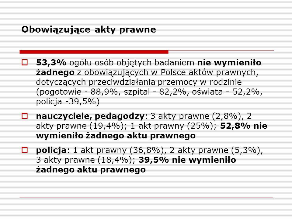 Obowiązujące akty prawne  53,3% ogółu osób objętych badaniem nie wymieniło żadnego z obowiązujących w Polsce aktów prawnych, dotyczących przeciwdziałania przemocy w rodzinie (pogotowie - 88,9%, szpital - 82,2%, oświata - 52,2%, policja -39,5%)  nauczyciele, pedagodzy: 3 akty prawne (2,8%), 2 akty prawne (19,4%); 1 akt prawny (25%); 52,8% nie wymieniło żadnego aktu prawnego  policja: 1 akt prawny (36,8%), 2 akty prawne (5,3%), 3 akty prawne (18,4%); 39,5% nie wymieniło żadnego aktu prawnego