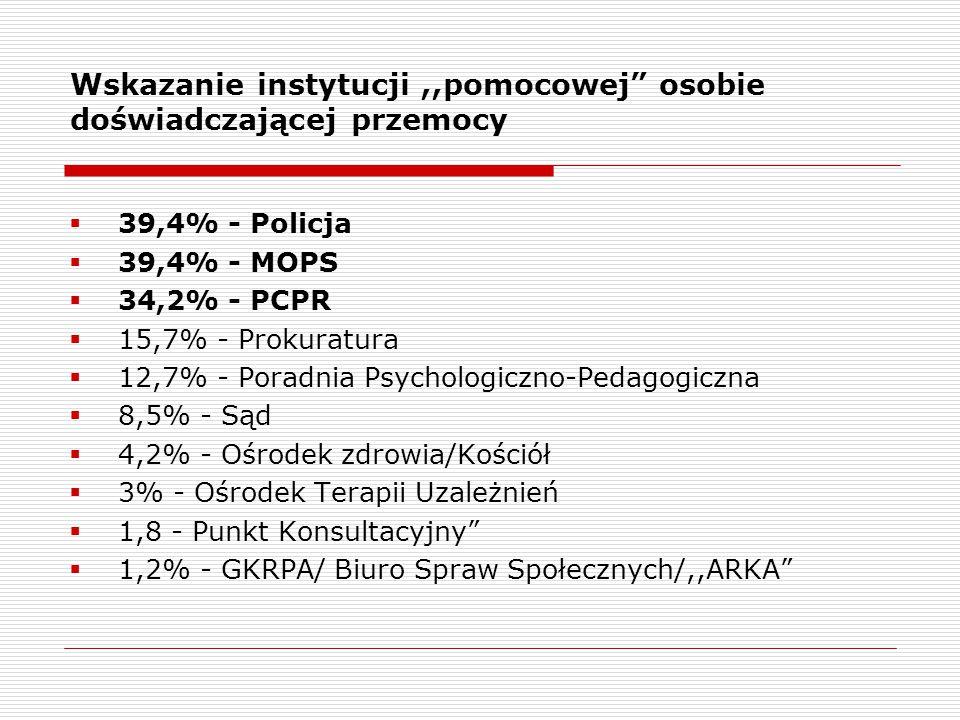 Wskazanie instytucji,,pomocowej osobie doświadczającej przemocy  39,4% - Policja  39,4% - MOPS  34,2% - PCPR  15,7% - Prokuratura  12,7% - Poradnia Psychologiczno-Pedagogiczna  8,5% - Sąd  4,2% - Ośrodek zdrowia/Kościół  3% - Ośrodek Terapii Uzależnień  1,8 - Punkt Konsultacyjny  1,2% - GKRPA/ Biuro Spraw Społecznych/,,ARKA