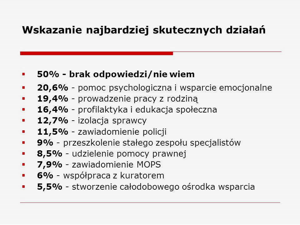 Wskazanie najbardziej skutecznych działań  50% - brak odpowiedzi/nie wiem  20,6% - pomoc psychologiczna i wsparcie emocjonalne  19,4% - prowadzenie pracy z rodziną  16,4% - profilaktyka i edukacja społeczna  12,7% - izolacja sprawcy  11,5% - zawiadomienie policji  9% - przeszkolenie stałego zespołu specjalistów  8,5% - udzielenie pomocy prawnej  7,9% - zawiadomienie MOPS  6% - współpraca z kuratorem  5,5% - stworzenie całodobowego ośrodka wsparcia