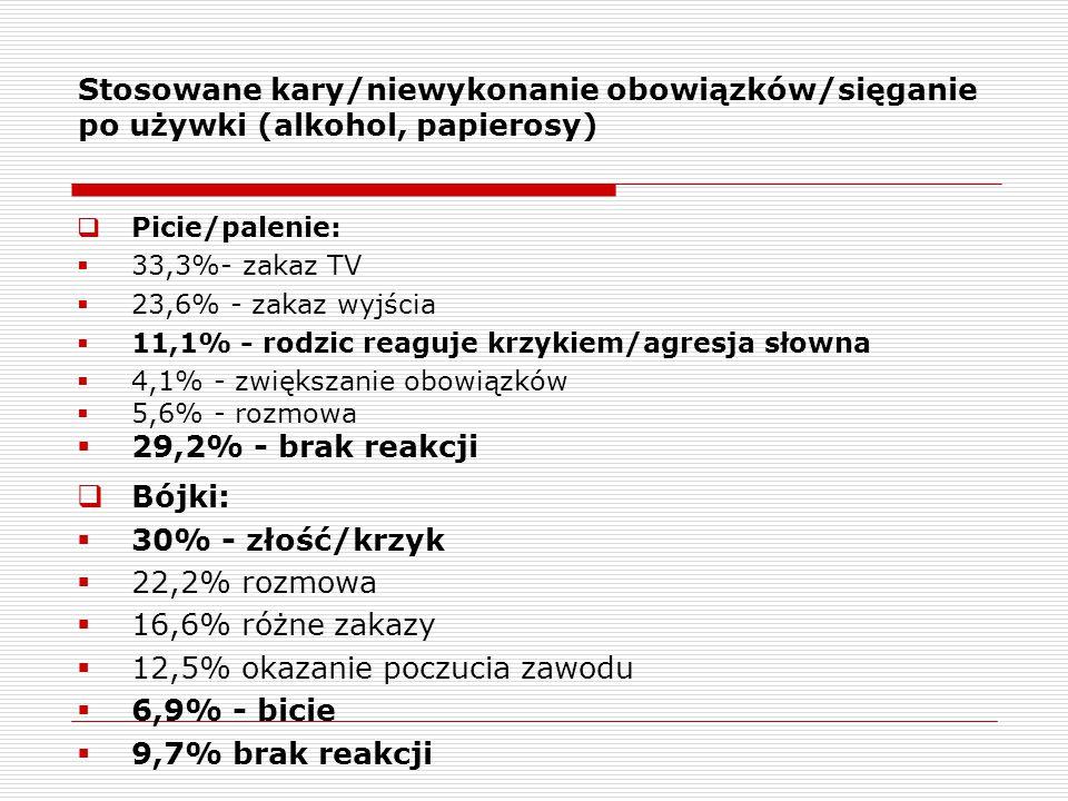 Stosowane kary/niewykonanie obowiązków/sięganie po używki (alkohol, papierosy)  Picie/palenie:  33,3%- zakaz TV  23,6% - zakaz wyjścia  11,1% - ro