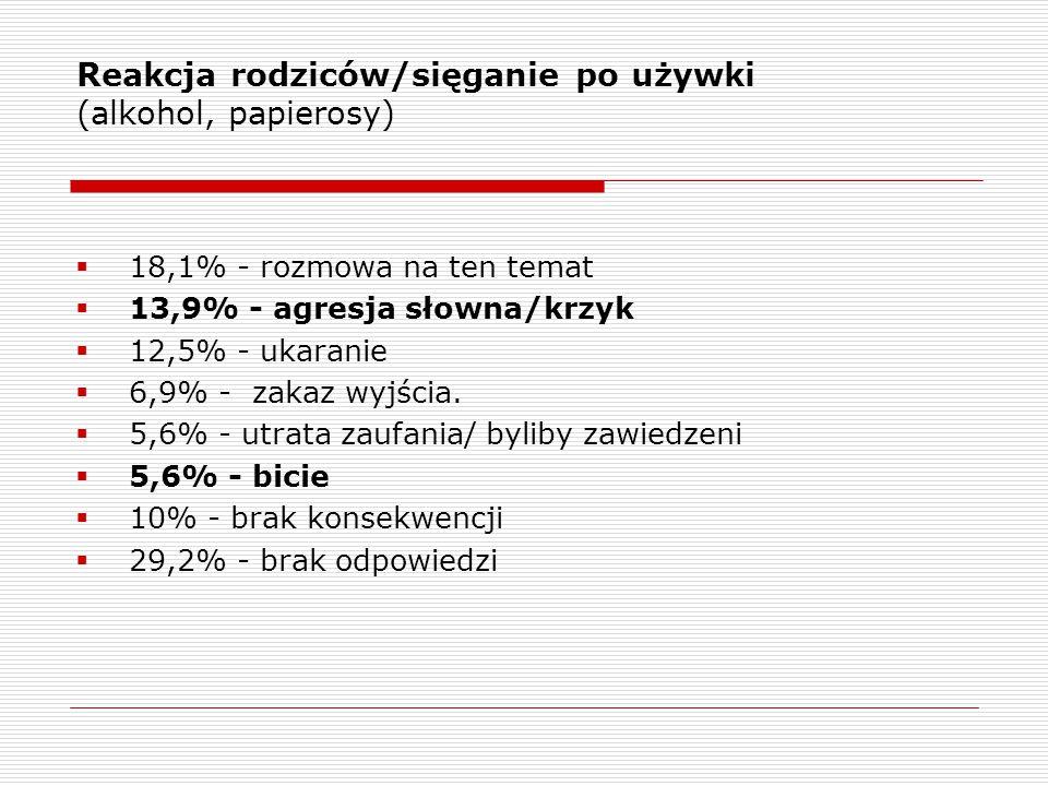 Reakcja rodziców/sięganie po używki (alkohol, papierosy)  18,1% - rozmowa na ten temat  13,9% - agresja słowna/krzyk  12,5% - ukaranie  6,9% - zakaz wyjścia.
