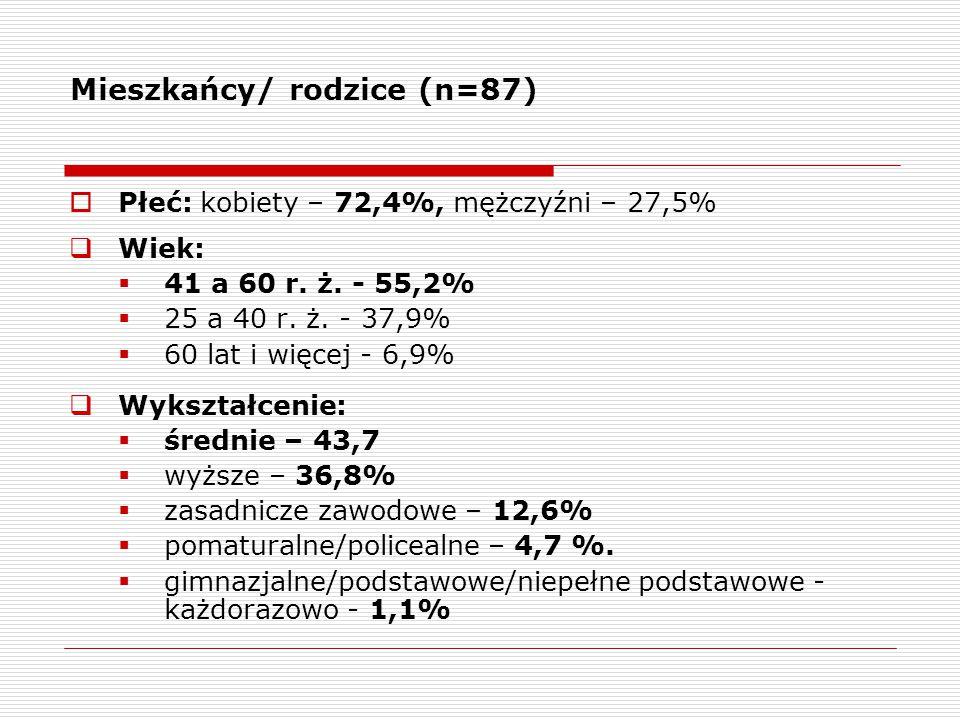 Mieszkańcy/ rodzice (n=87)  Płeć: kobiety – 72,4%, mężczyźni – 27,5%  Wiek:  41 a 60 r.