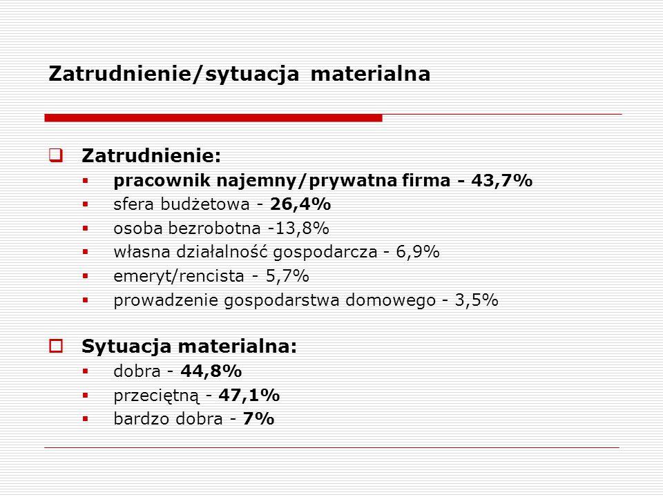 Zatrudnienie/sytuacja materialna  Zatrudnienie:  pracownik najemny/prywatna firma - 43,7%  sfera budżetowa - 26,4%  osoba bezrobotna -13,8%  własna działalność gospodarcza - 6,9%  emeryt/rencista - 5,7%  prowadzenie gospodarstwa domowego - 3,5%  Sytuacja materialna:  dobra - 44,8%  przeciętną - 47,1%  bardzo dobra - 7%