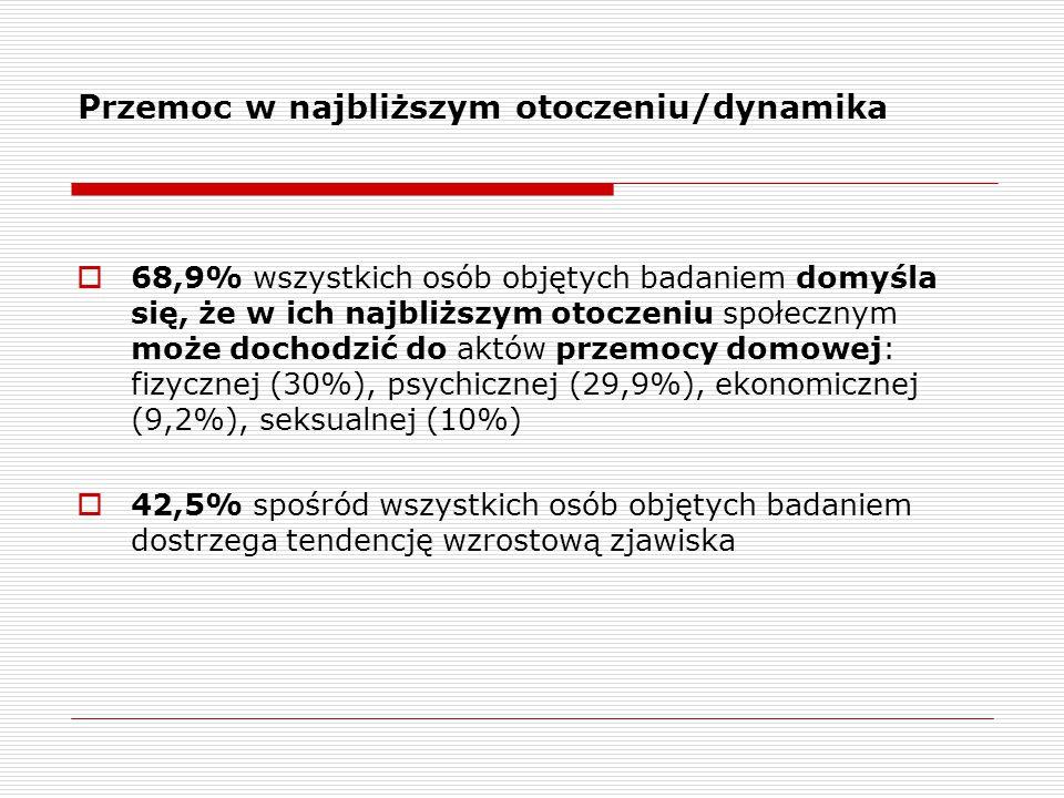 Przemoc w najbliższym otoczeniu/dynamika  68,9% wszystkich osób objętych badaniem domyśla się, że w ich najbliższym otoczeniu społecznym może dochodz