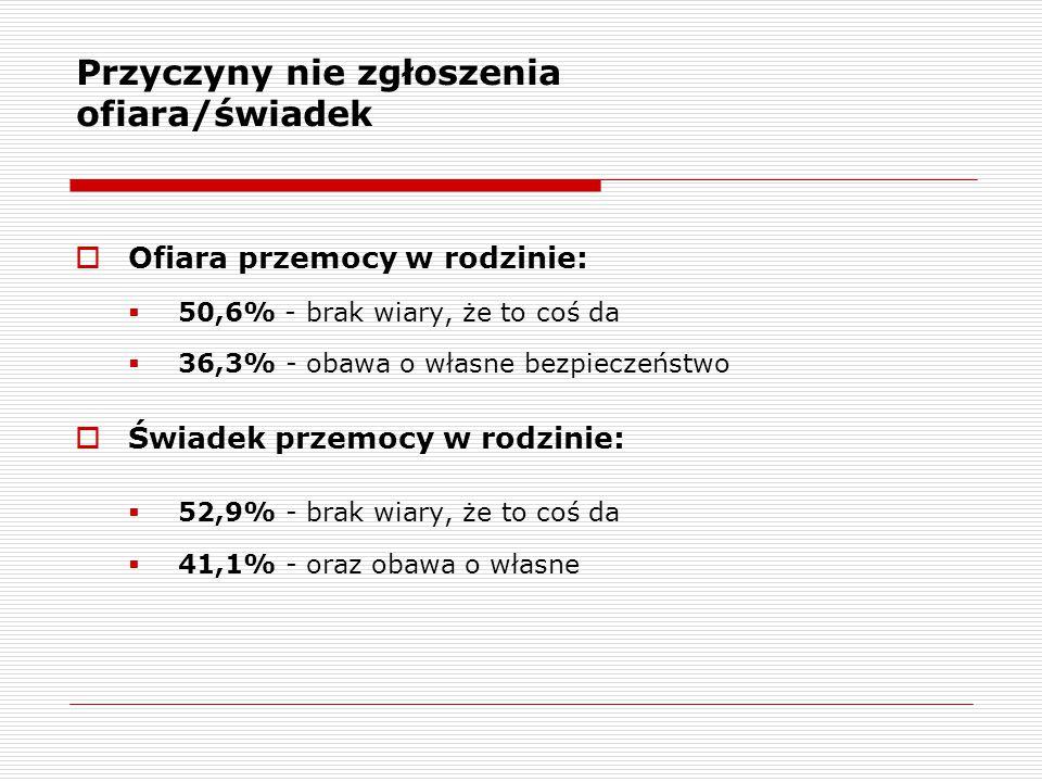 Przyczyny nie zgłoszenia ofiara/świadek  Ofiara przemocy w rodzinie:  50,6% - brak wiary, że to coś da  36,3% - obawa o własne bezpieczeństwo  Świ