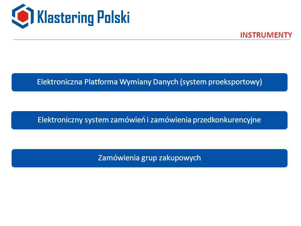 INSTRUMENTY Elektroniczny system zamówień i zamówienia przedkonkurencyjneZamówienia grup zakupowychElektroniczna Platforma Wymiany Danych (system proeksportowy)