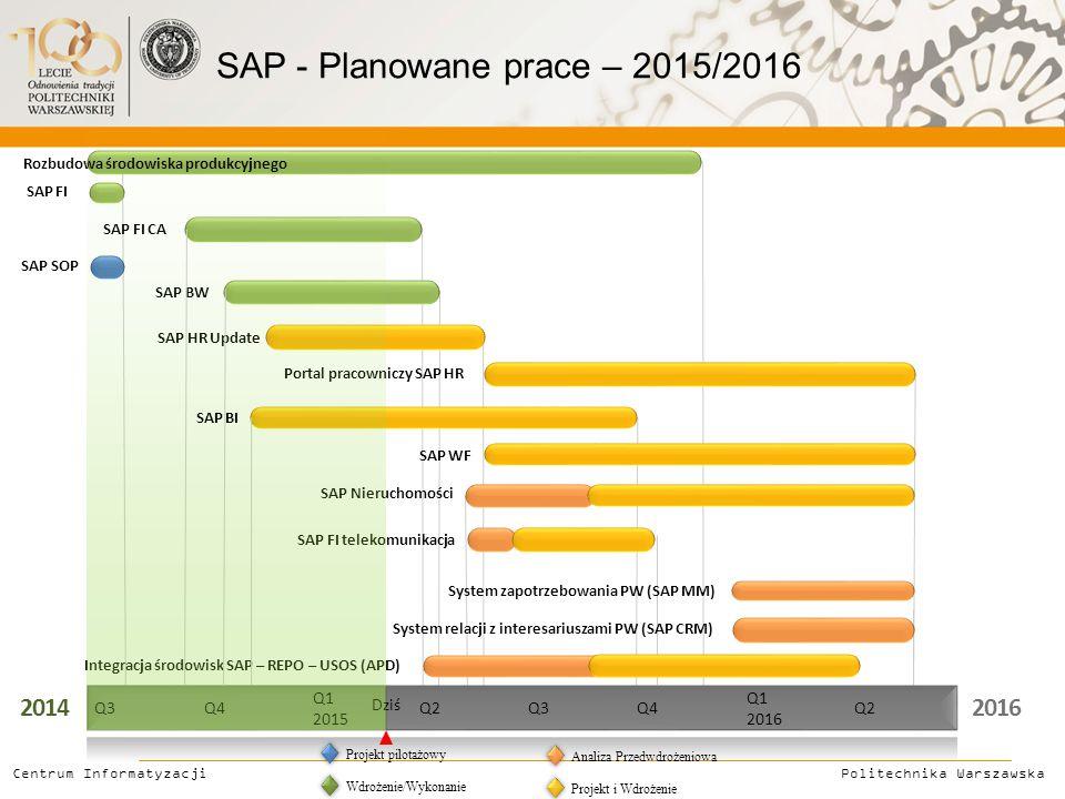 20142016 Q3Q4 Q1 2015 Q2Q3Q4 Q1 2016 Q2 Rozbudowa środowiska produkcyjnego SAP FI SAP FI CA SAP SOP SAP BW SAP HR Update Portal pracowniczy SAP HR SAP WF System zapotrzebowania PW (SAP MM) System relacji z interesariuszami PW (SAP CRM) Integracja środowisk SAP – REPO – USOS (APD) SAP Nieruchomości SAP FI telekomunikacja Politechnika Warszawska Centrum Informatyzacji Projekt pilotażowy Wdrożenie/Wykonanie Analiza Przedwdrożeniowa Projekt i Wdrożenie SAP - Planowane prace – 2015/2016 Dziś SAP BI