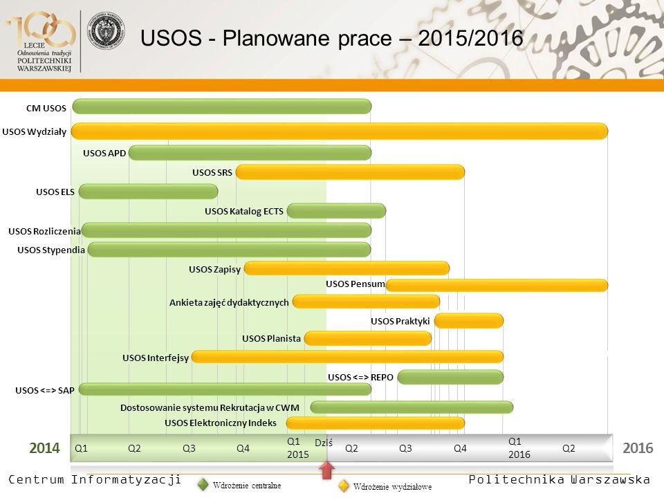 20142016 Dziś Q1Q2Q3Q4 Q1 2015 Q2Q3Q4 Q1 2016 Q2 CM USOS USOS APD USOS SRS USOS ELS USOS Katalog ECTS USOS Rozliczenia USOS Stypendia USOS Zapisy USOS Pensum USOS Praktyki USOS Planista USOS Interfejsy USOS REPO USOS SAP Politechnika Warszawska Centrum Informatyzacji Ankieta zajęć dydaktycznych USOS Wydziały Wdrożenie centralne Wdrożenie wydziałowe USOS - Planowane prace – 2015/2016 Dostosowanie systemu Rekrutacja w CWM USOS Elektroniczny Indeks