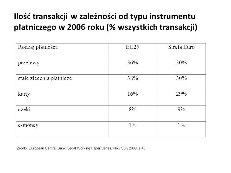 Ilość transakcji w zależności od typu instrumentu płatniczego w 2006 roku (% wszystkich transakcji) Rodzaj płatności:EU25Strefa Euro przelewy36%30% st