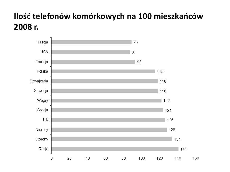 Ilość telefonów komórkowych na 100 mieszkańców 2008 r.