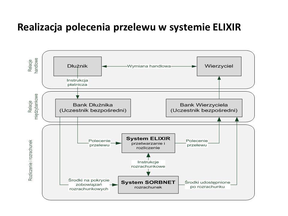 Realizacja polecenia przelewu w systemie ELIXIR