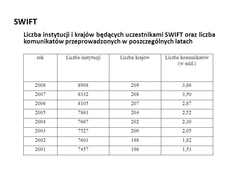 SWIFT Liczba instytucji i krajów będących uczestnikami SWIFT oraz liczba komunikatów przeprowadzonych w poszczególnych latach rokLiczba instytucjiLicz