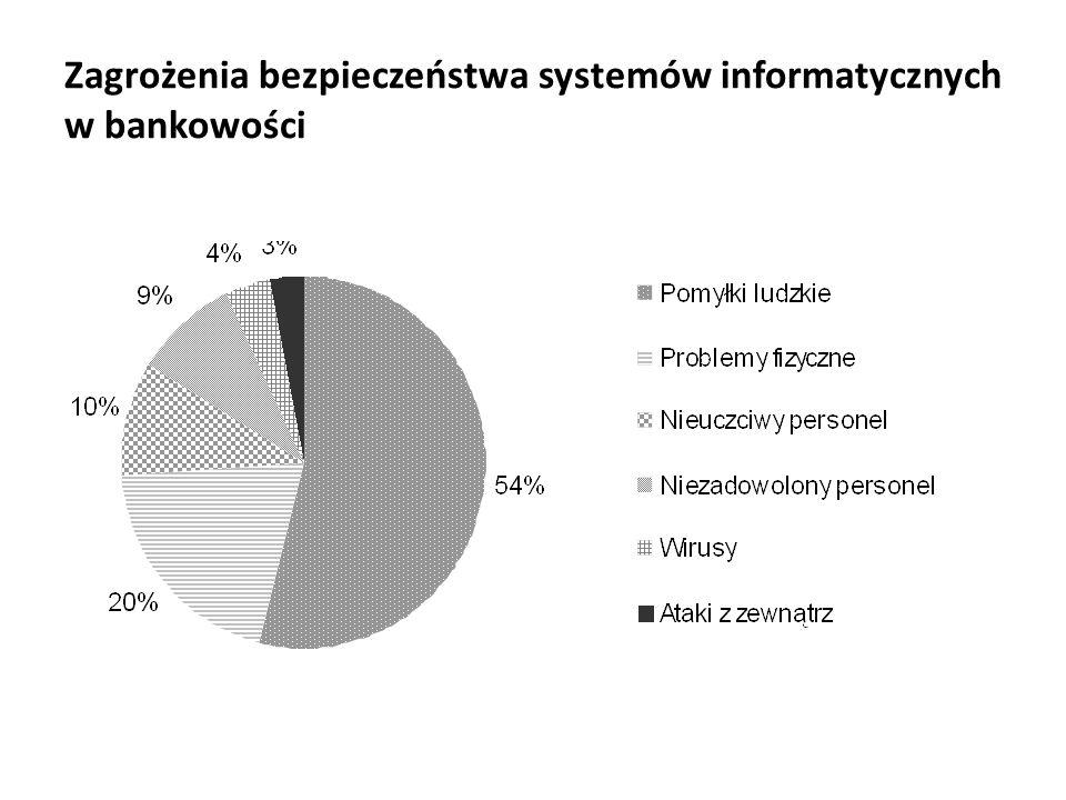 Zagrożenia bezpieczeństwa systemów informatycznych w bankowości
