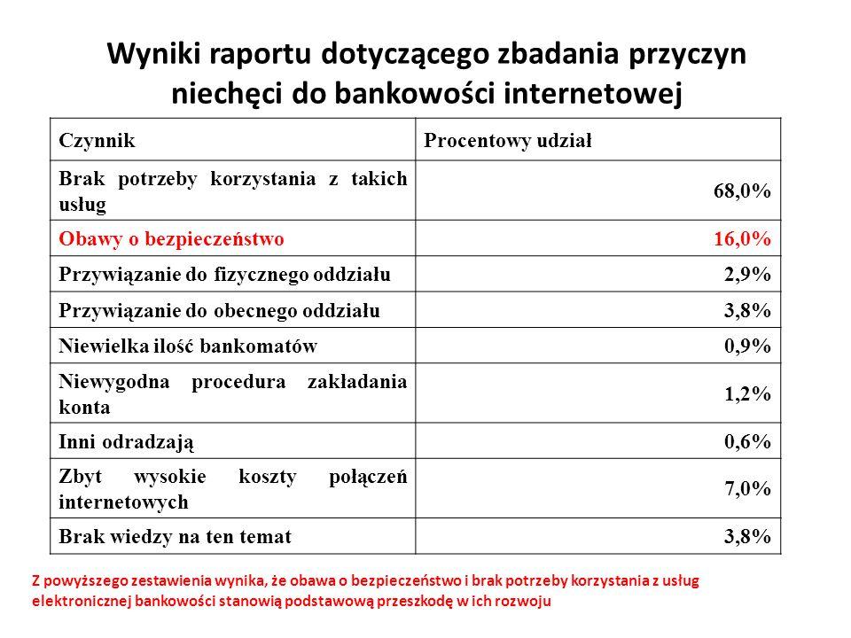 Wyniki raportu dotyczącego zbadania przyczyn niechęci do bankowości internetowej CzynnikProcentowy udział Brak potrzeby korzystania z takich usług 68,