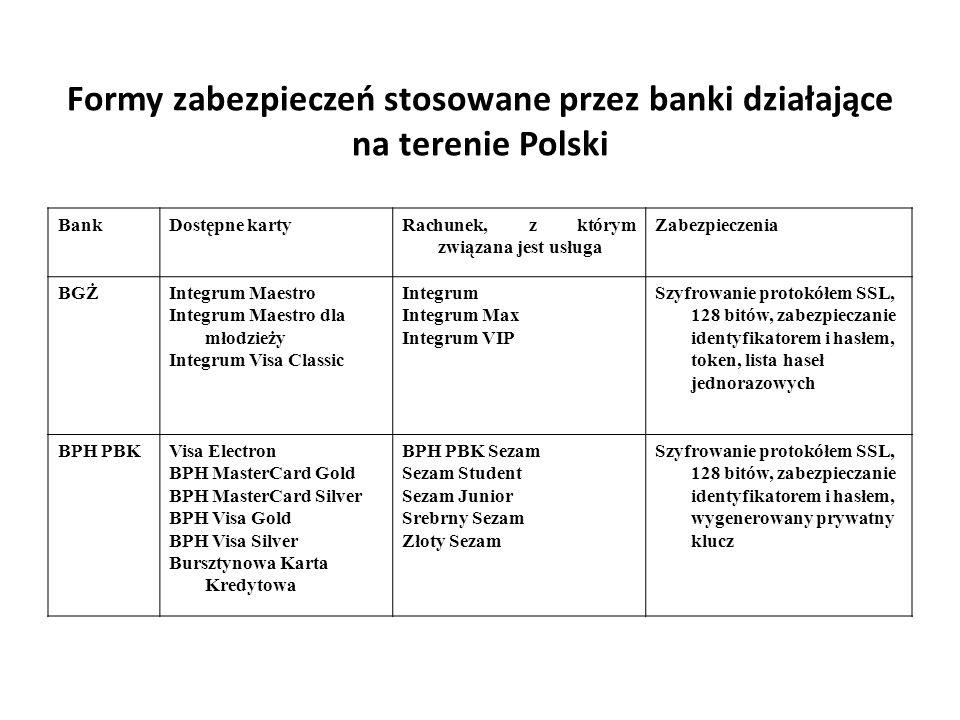 Formy zabezpieczeń stosowane przez banki działające na terenie Polski BankDostępne kartyRachunek, z którym związana jest usługa Zabezpieczenia BGŻInte
