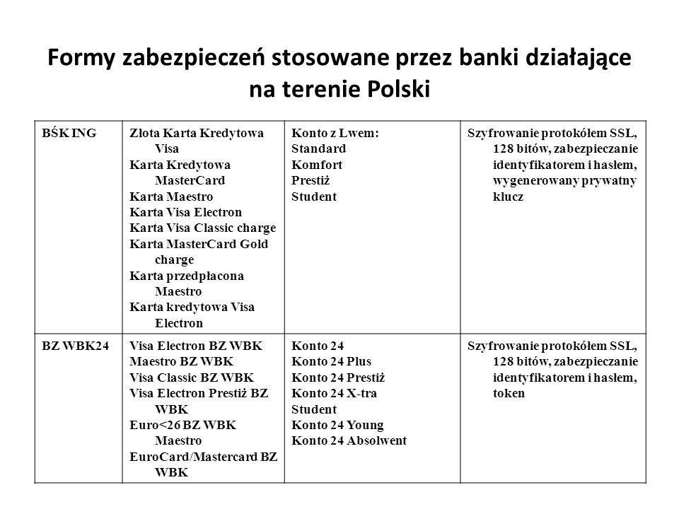 Formy zabezpieczeń stosowane przez banki działające na terenie Polski BŚK INGZłota Karta Kredytowa Visa Karta Kredytowa MasterCard Karta Maestro Karta