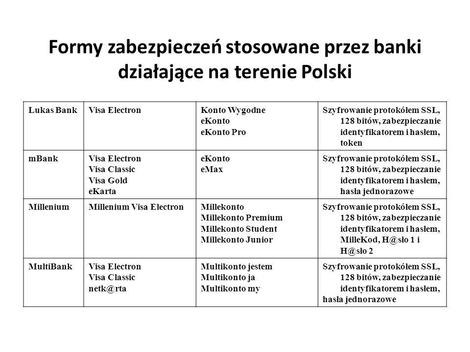 Formy zabezpieczeń stosowane przez banki działające na terenie Polski Lukas BankVisa ElectronKonto Wygodne eKonto eKonto Pro Szyfrowanie protokółem SS