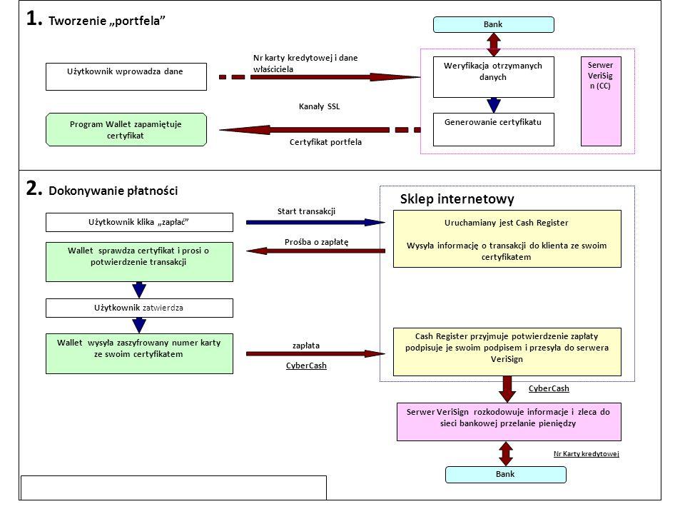 """1. Tworzenie """"portfela"""" 2. Dokonywanie płatności Nr karty kredytowej i dane właściciela Certyfikat portfela Kanały SSL Użytkownik wprowadza dane Serwe"""