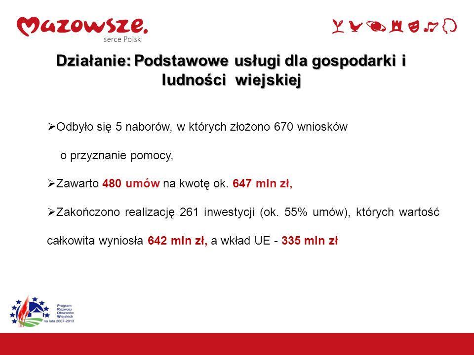10 Działanie: Podstawowe usługi dla gospodarki i ludności wiejskiej  Odbyło się 5 naborów, w których złożono 670 wniosków o przyznanie pomocy,  Zawa