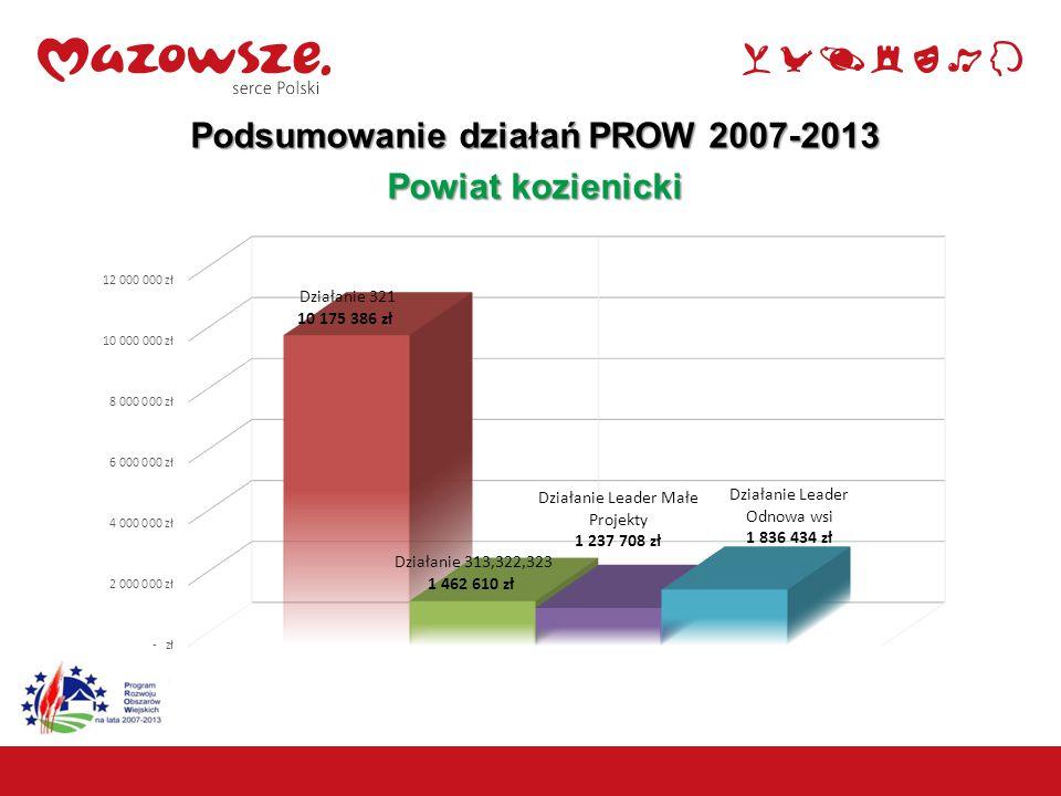 19 Podsumowanie działań PROW 2007-2013 Powiat kozienicki