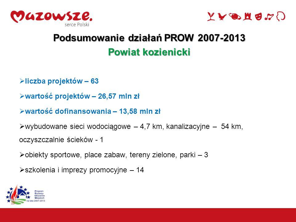 20 Podsumowanie działań PROW 2007-2013 Powiat kozienicki  liczba projektów – 63  wartość projektów – 26,57 mln zł  wartość dofinansowania – 13,58 m