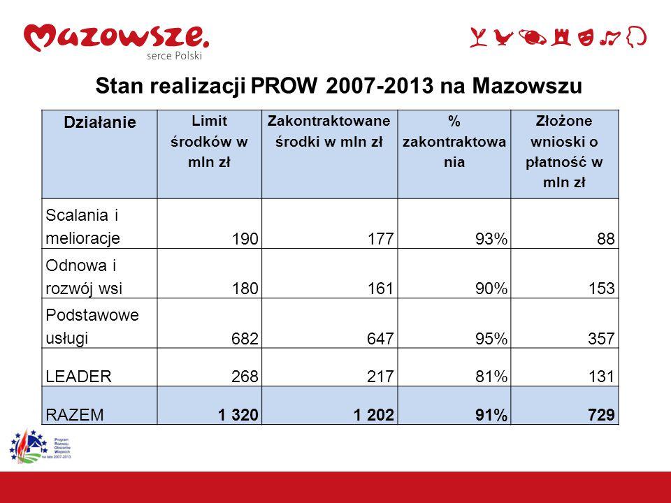 Zakontraktowano ok. 1,2 mld PLN Wartość pomocy EFRROW w podziale na powiaty
