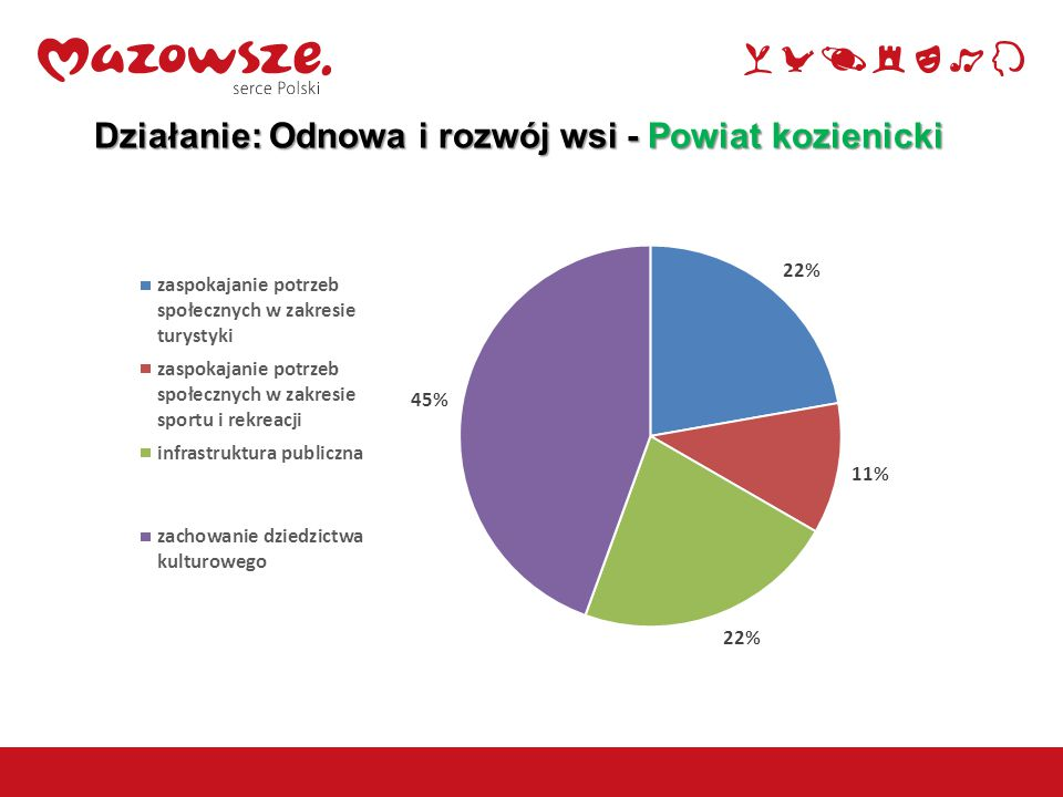 10 Działanie: Podstawowe usługi dla gospodarki i ludności wiejskiej  Odbyło się 5 naborów, w których złożono 670 wniosków o przyznanie pomocy,  Zawarto 480 umów na kwotę ok.