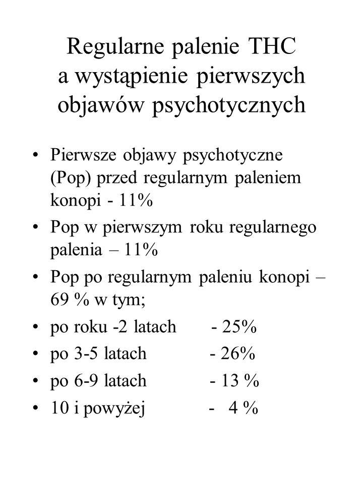 Regularne palenie THC a wystąpienie pierwszych objawów psychotycznych Pierwsze objawy psychotyczne (Pop) przed regularnym paleniem konopi - 11% Pop w pierwszym roku regularnego palenia – 11% Pop po regularnym paleniu konopi – 69 % w tym; po roku -2 latach - 25% po 3-5 latach - 26% po 6-9 latach - 13 % 10 i powyżej - 4 %