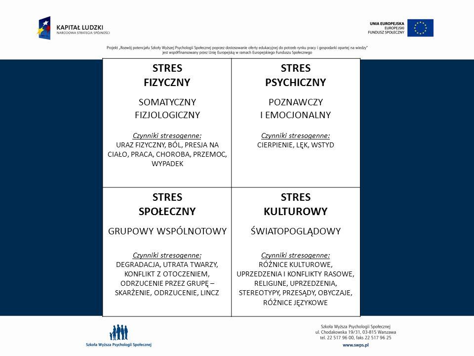 STRES FIZYCZNY SOMATYCZNY FIZJOLOGICZNY Czynniki stresogenne: URAZ FIZYCZNY, BÓL, PRESJA NA CIAŁO, PRACA, CHOROBA, PRZEMOC, WYPADEK STRES PSYCHICZNY P