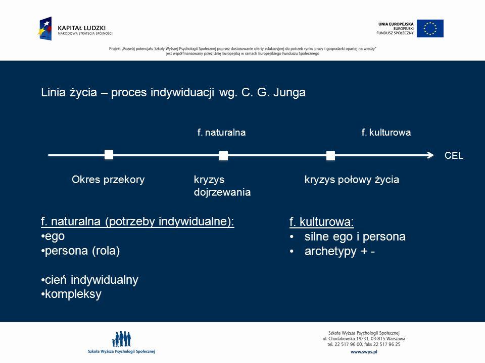 Okres przekory kryzys dojrzewania kryzys połowy życia f. naturalnaf. kulturowa CEL f. naturalna (potrzeby indywidualne): ego persona (rola) cień indyw