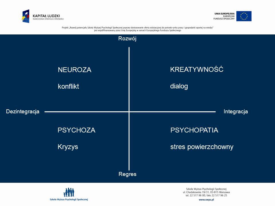 DezintegracjaIntegracja Rozwój Regres NEUROZA konflikt KREATYWNOŚĆ dialog PSYCHOZA Kryzys PSYCHOPATIA stres powierzchowny