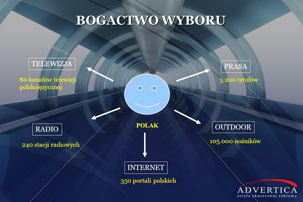 BOGACTWO WYBORU POLAK TELEWIZJA RADIO PRASA OUTDOOR INTERNET 3.200 tytułów 350 portali polskich 240 stacji radiowych 80 kanałów telewizji polskojęzycz