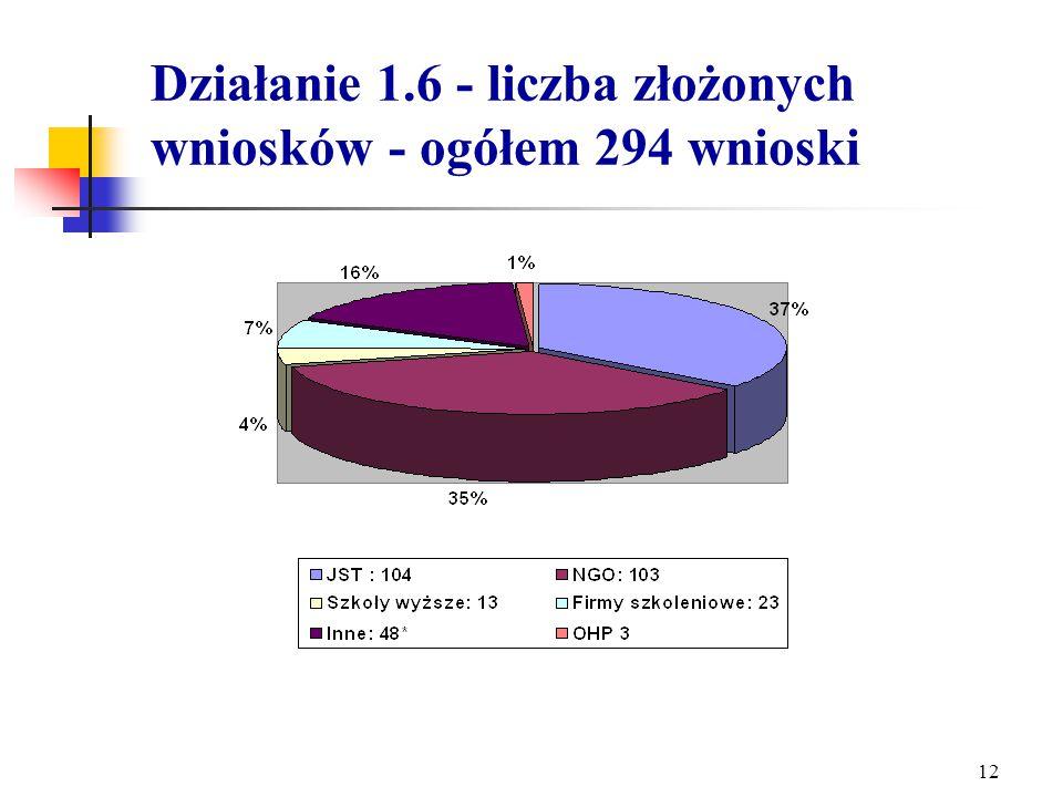 11 Kwota przyznanych środków w ramach konkursu Działania 1.5 w stosunku do planowanych środków na lata 2004-2006.