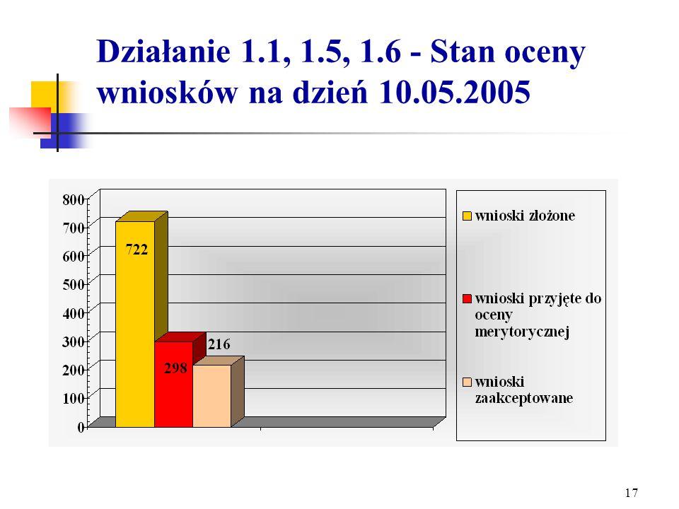 16 Kwota przyznanych środków w ramach konkursu Działania 1.6 w stosunku do planowanych środków na lata 2004-2006.