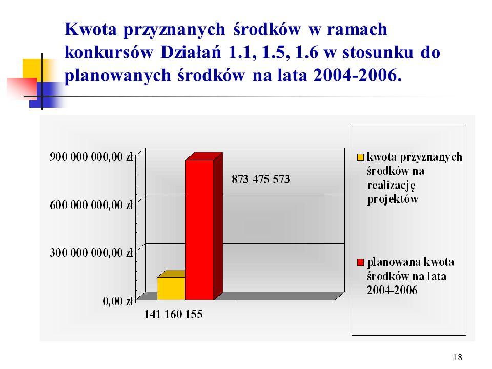17 Działanie 1.1, 1.5, 1.6 - Stan oceny wniosków na dzień 10.05.2005