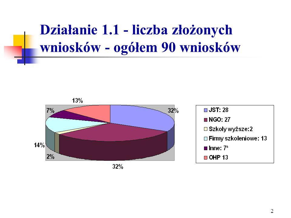 Statystyka wniosków złożonych w ramach I edycji konkursów Działań 1.1, 1.5, 1.6 SPO RZL Departament Wdrażania EFS Ministerstwo Gospodarki i Pracy