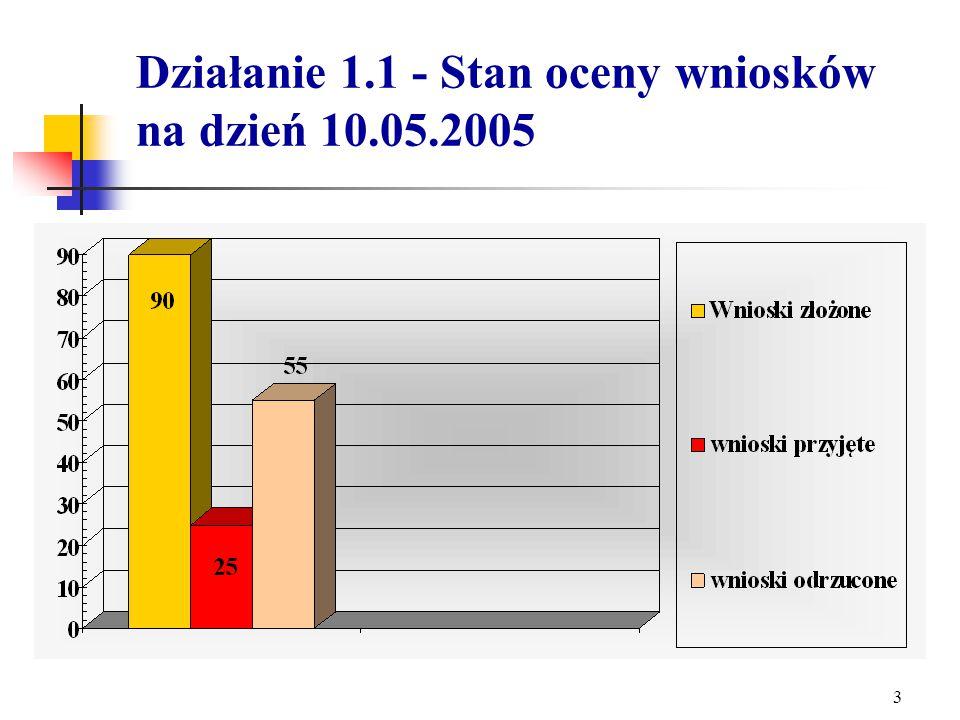 2 Działanie 1.1 - liczba złożonych wniosków - ogółem 90 wniosków