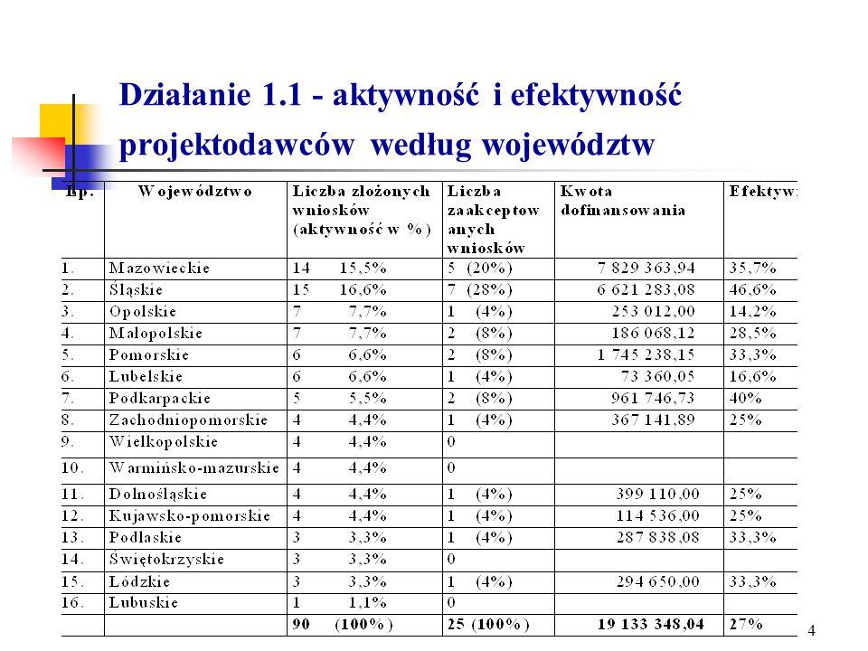 3 Działanie 1.1 - Stan oceny wniosków na dzień 10.05.2005