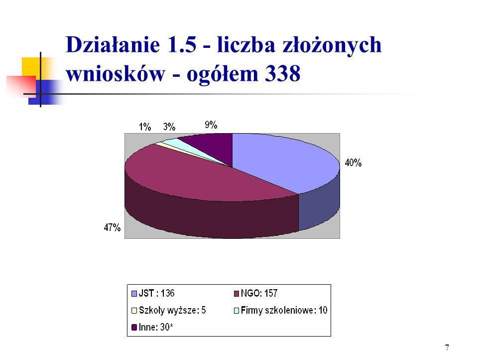 6 Kwota przyznanych środków w ramach konkursu na Działanie 1.1 w stosunku do planowanych środków na lata 2004-2006.