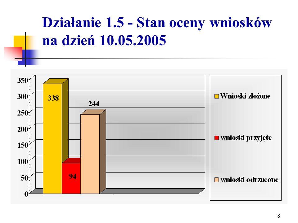 7 Działanie 1.5 - liczba złożonych wniosków - ogółem 338