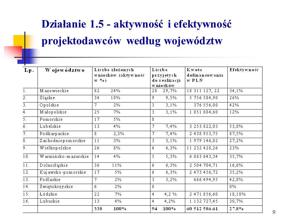 8 Działanie 1.5 - Stan oceny wniosków na dzień 10.05.2005