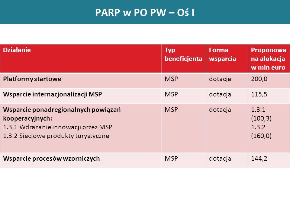 PARP W PO PW PARP w PO PW – Oś I DziałanieTyp beneficjenta Forma wsparcia Proponowa na alokacja w mln euro Platformy startoweMSPdotacja200,0 Wsparcie