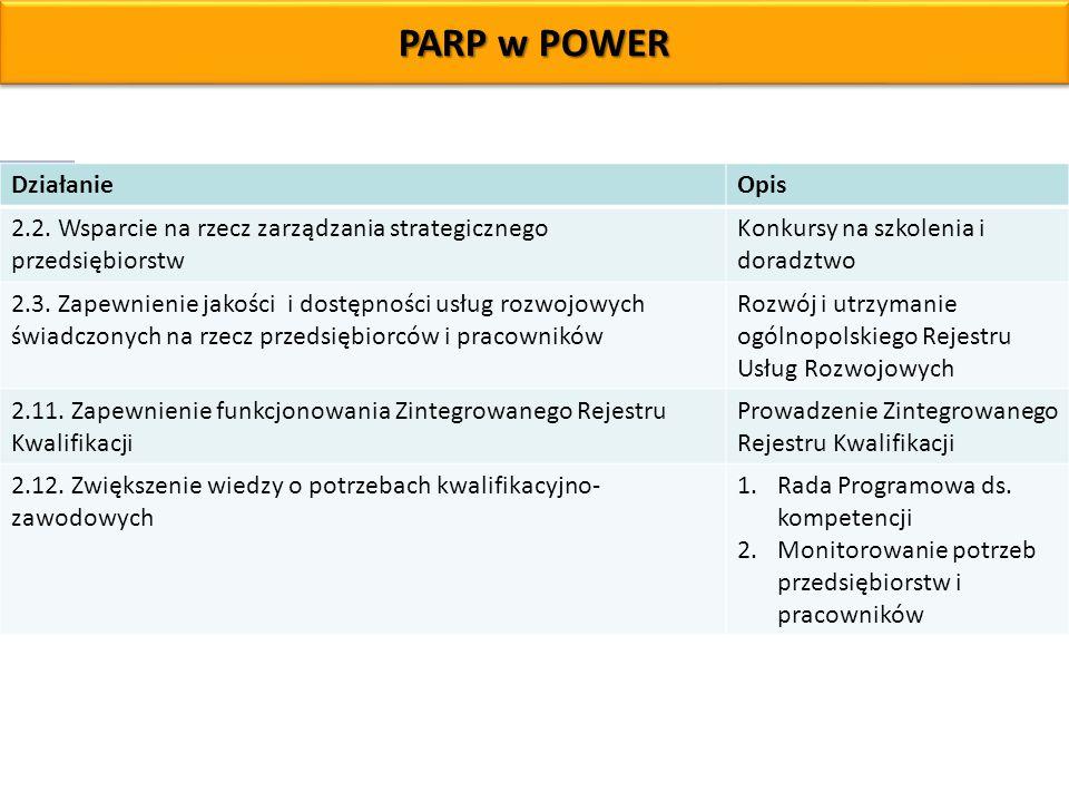PARP w POWER DziałanieOpis 2.2. Wsparcie na rzecz zarządzania strategicznego przedsiębiorstw Konkursy na szkolenia i doradztwo 2.3. Zapewnienie jakośc