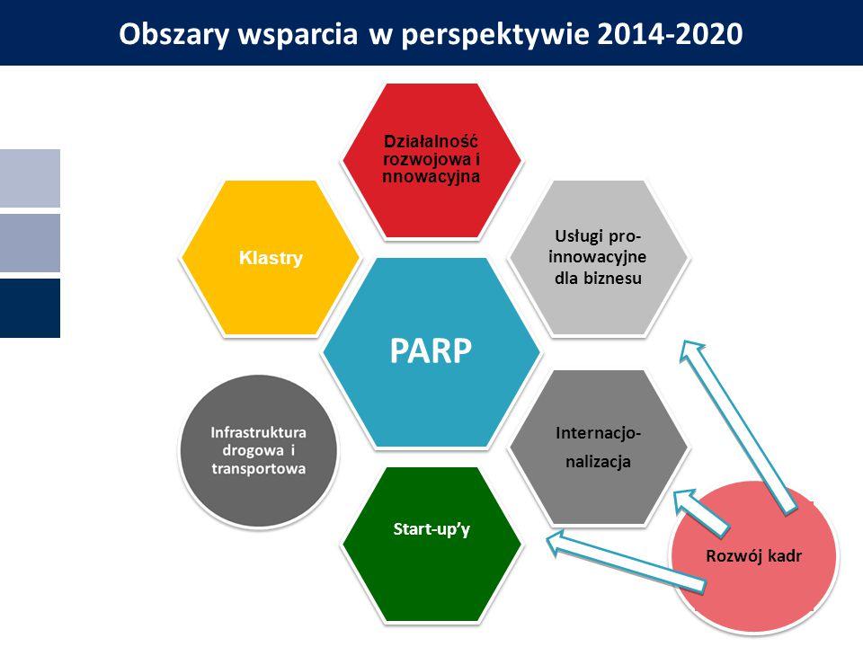 Przedsiębiorcy i ich projekty z osi 4 PO IG PARP Działalność rozwojowa i nnowacyjna Usługi pro- innowacyjne dla biznesu Internacjo- nalizacja Start-up