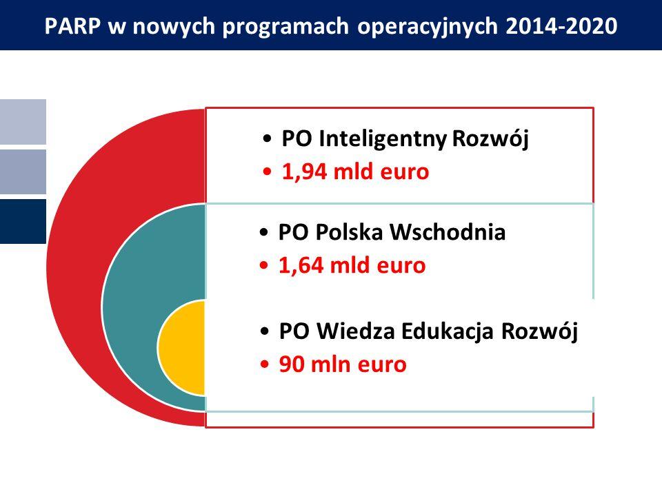 Miejscowość, data PARP w nowych programach operacyjnych 2014-2020 PO Inteligentny Rozwój 1,94 mld euro PO Polska Wschodnia 1,64 mld euro PO Wiedza Edu