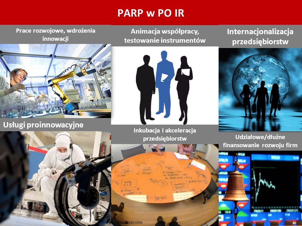 PARP w PO IR Prace rozwojowe, wdrożenia innowacji Udziałowe/dłużne finansowanie rozwoju firm Internacjonalizacja przedsiębiorstw Usługi proinnowacyjne