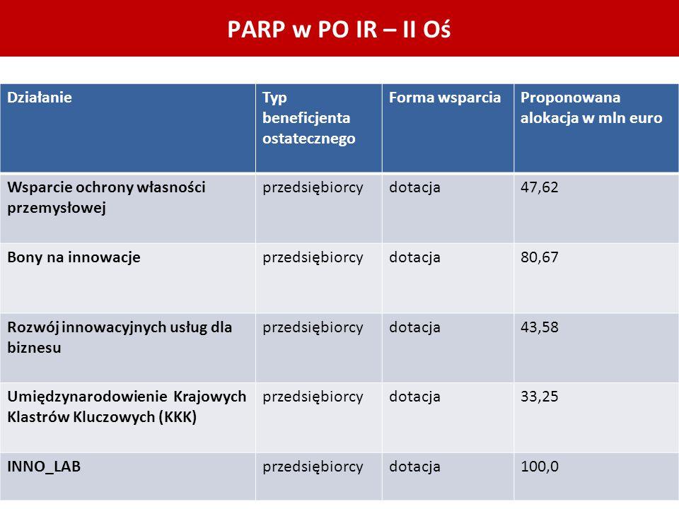 PARP w PO IR – II Oś DziałanieTyp beneficjenta ostatecznego Forma wsparciaProponowana alokacja w mln euro Wsparcie ochrony własności przemysłowej prze