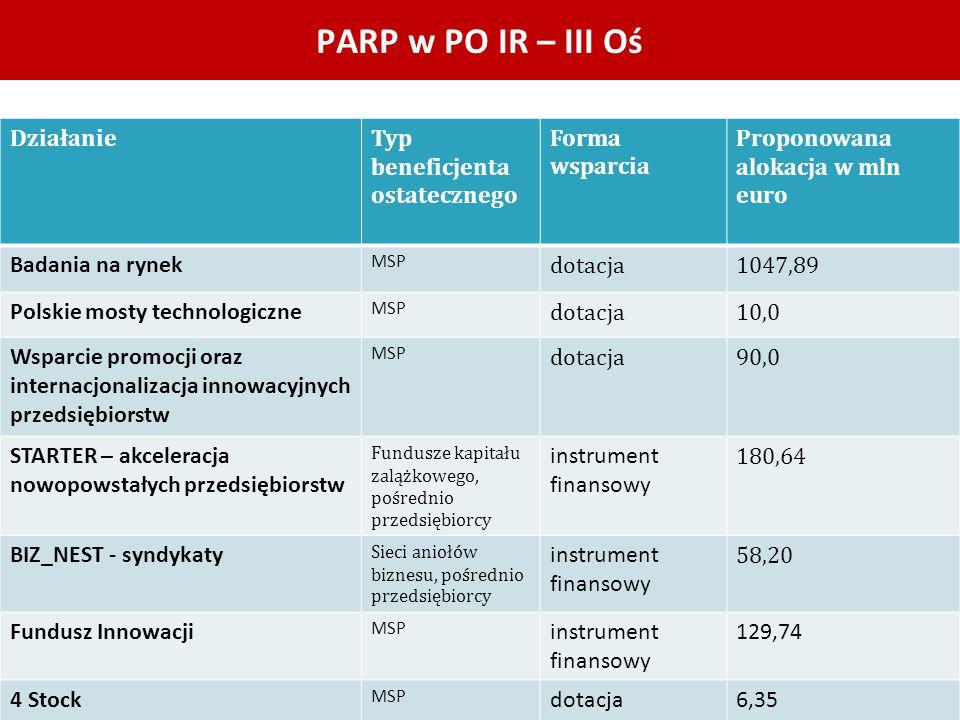 PARP w PO IR – III Oś DziałanieTyp beneficjenta ostatecznego Forma wsparcia Proponowana alokacja w mln euro Badania na rynek MSP dotacja1047,89 Polski