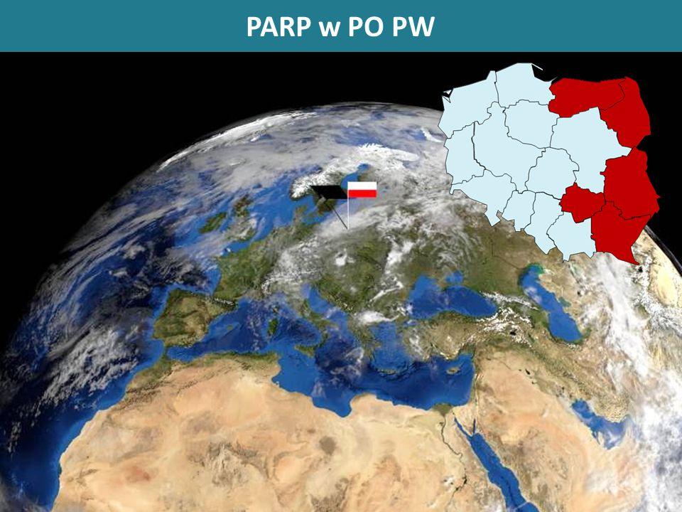PARP W PO PW PARP w PO PW – Oś I DziałanieTyp beneficjenta Forma wsparcia Proponowa na alokacja w mln euro Platformy startoweMSPdotacja200,0 Wsparcie internacjonalizacji MSPMSPdotacja115,5 Wsparcie ponadregionalnych powiązań kooperacyjnych: 1.3.1 Wdrażanie innowacji przez MSP 1.3.2 Sieciowe produkty turystyczne MSPdotacja1.3.1 (100,3) 1.3.2 (160,0) Wsparcie procesów wzorniczychMSPdotacja144,2