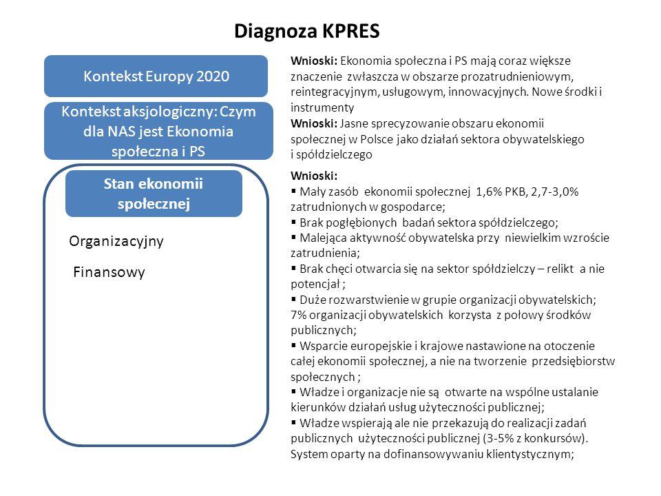 Priorytet II Działania regulacyjne w zakresie ekonomii społecznej  Działanie II.1.